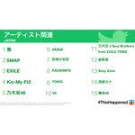 2016年に日本で最もつぶやかれたアーティスト名は? Twitter社が発表