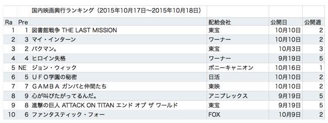 20151020-rank.jpg