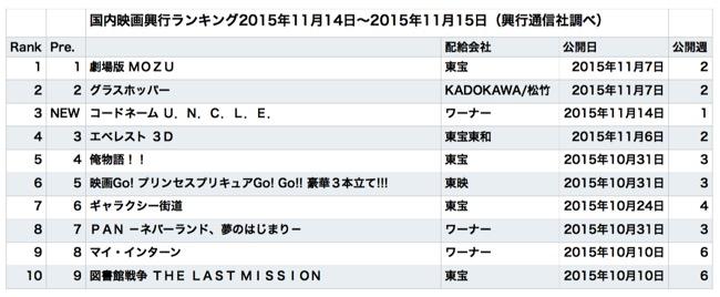 20151118rank.jpg