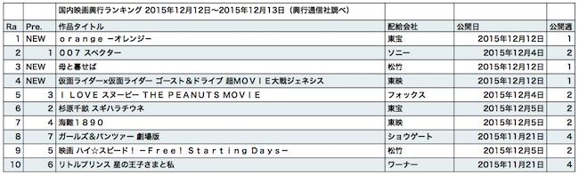 20151212-rank .jpg
