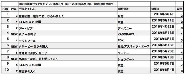 20160618-rank-th-th.jpg