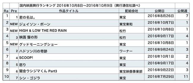 20161013-rank.jpg