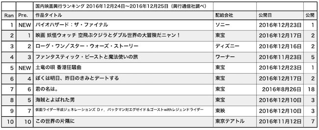 20161224−rank.jpg
