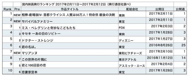 20170217-rank.jpg