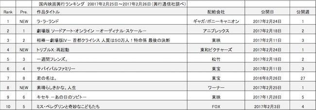 20170302-rank.jpg