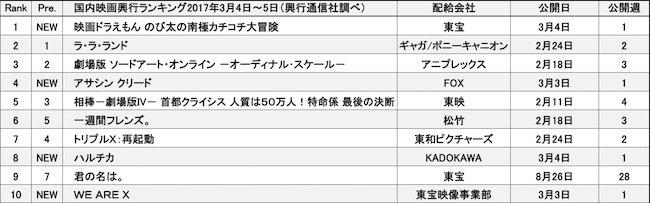 20170309-rank.jpg