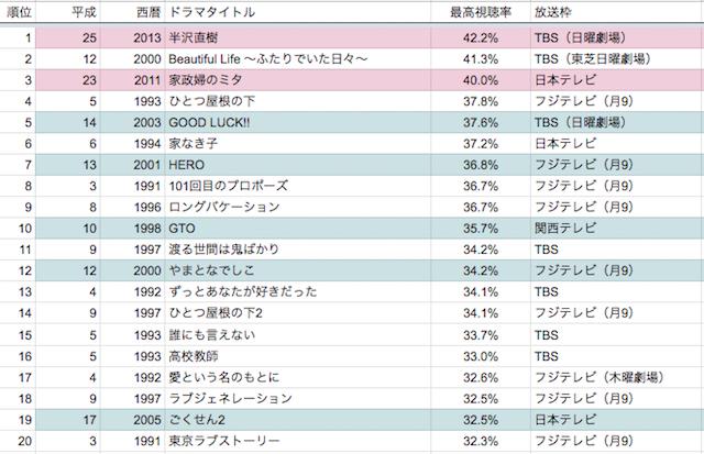 ドラマ 視聴 率 2019 夏 ランキング