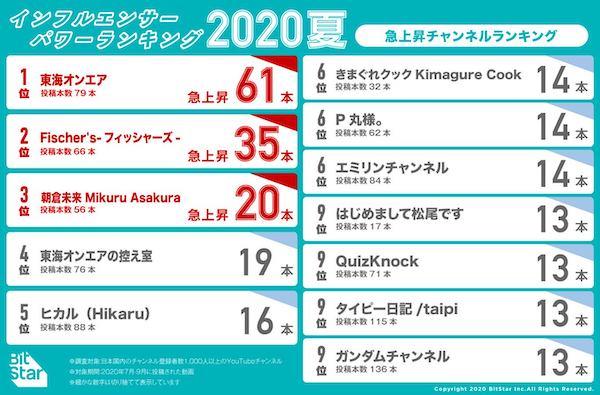 人気 ユーチュー バー ランキング 2020